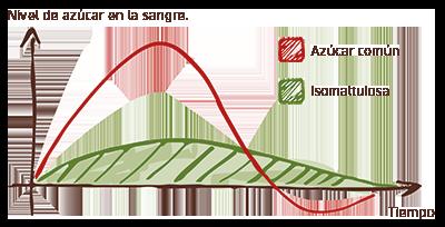isomaltulosa-nivel-de-azucar-en-la-sangre